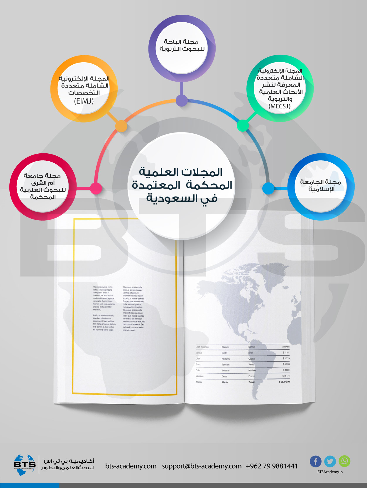 المجلات العلمية المحكمة المعتمدة في السعودية
