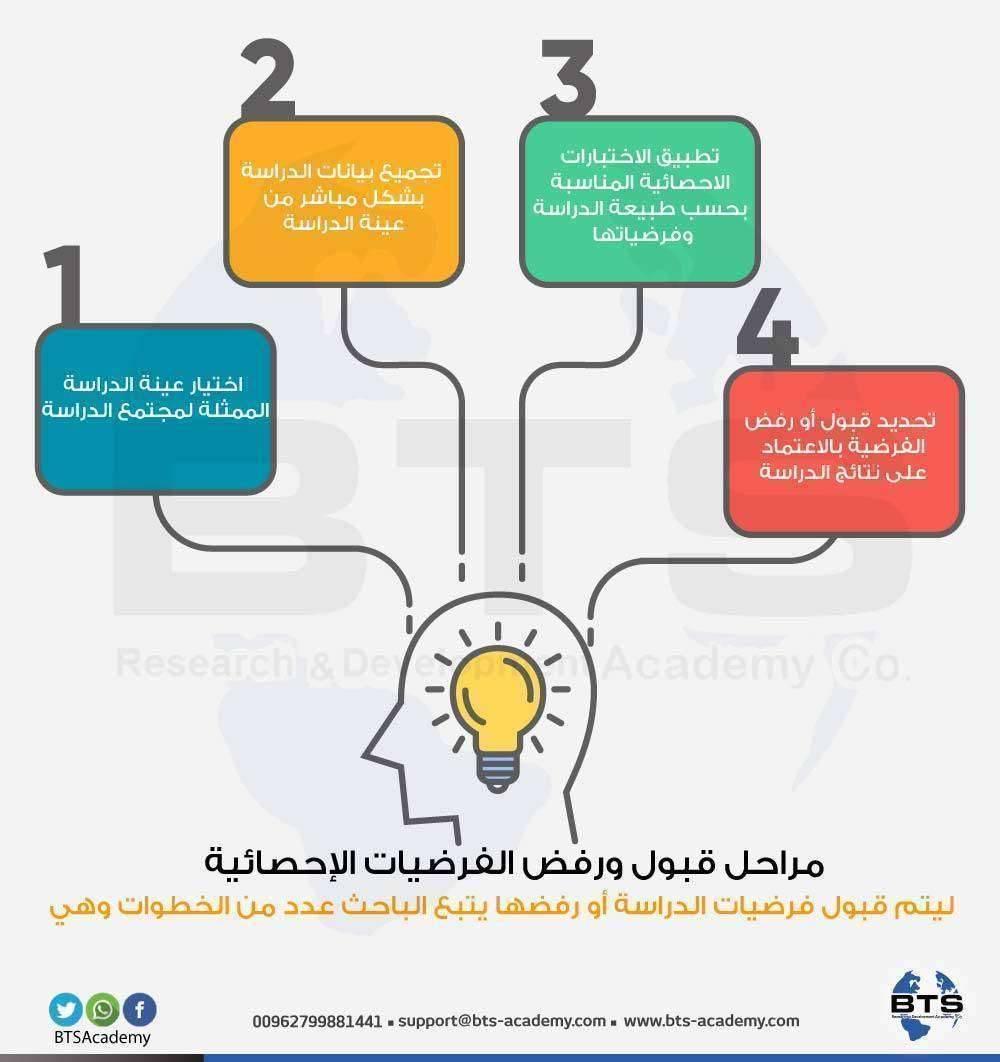 مراحل قبول ورفض الفرضيات الإحصائية