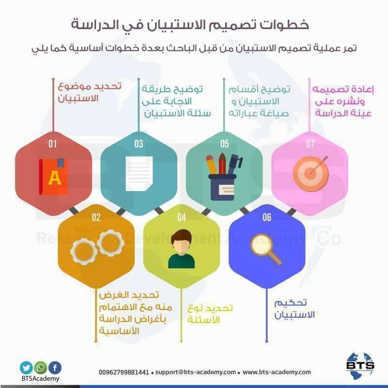 خطوات تصميم الاستبيان في الدراسة