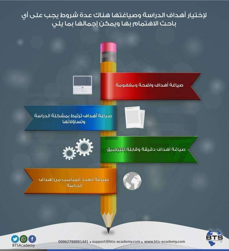 شروط اختيار أهداف الدراسة وصياغتها