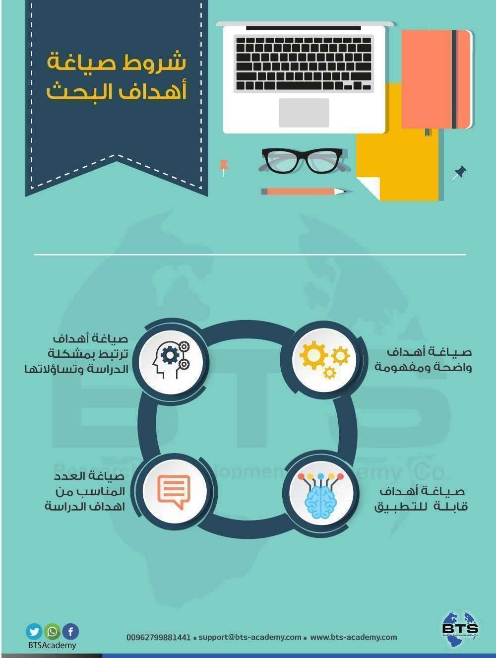 شروط صياغة أهداف البحث