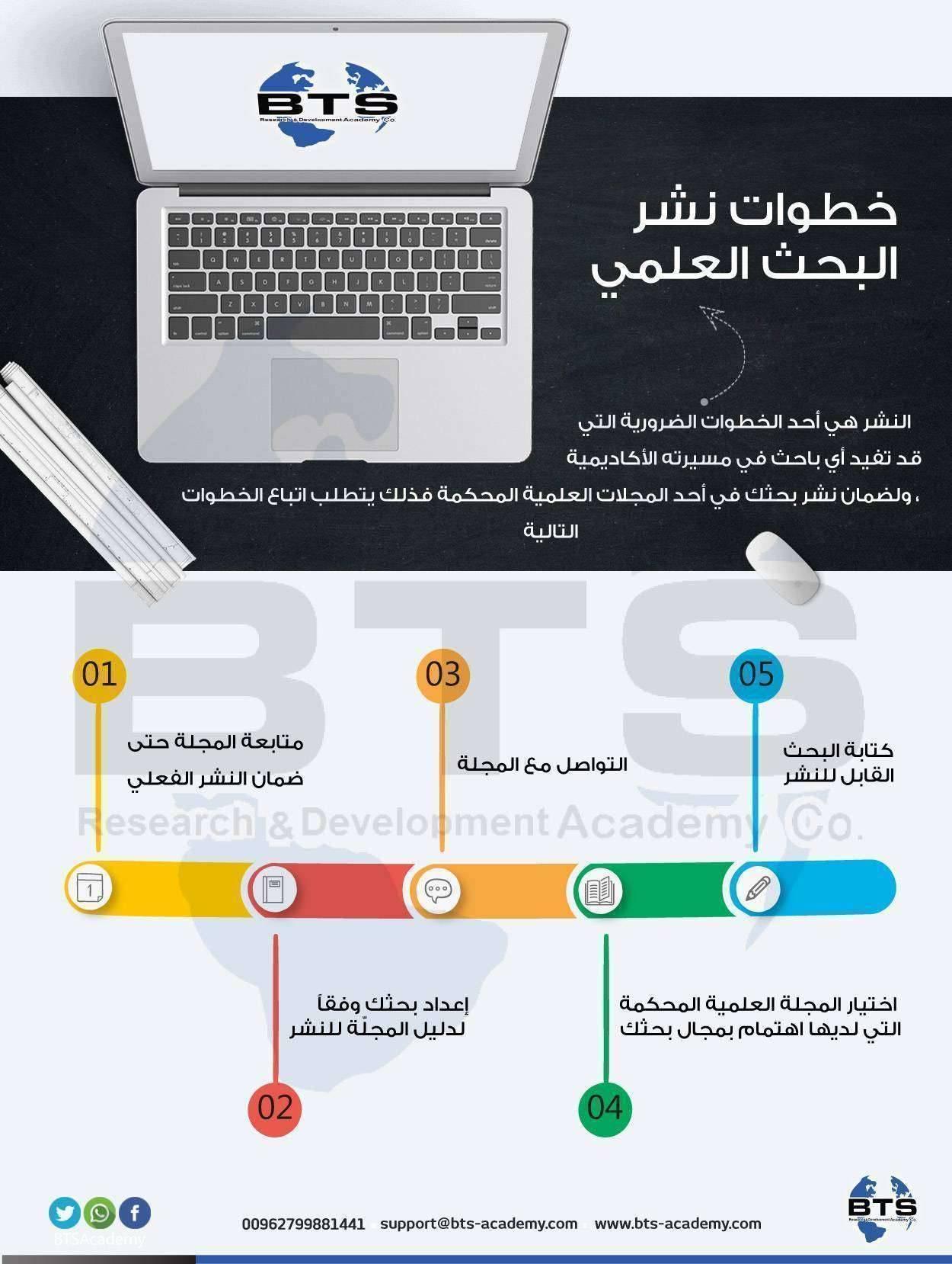 خطوات نشر البحث العلمي