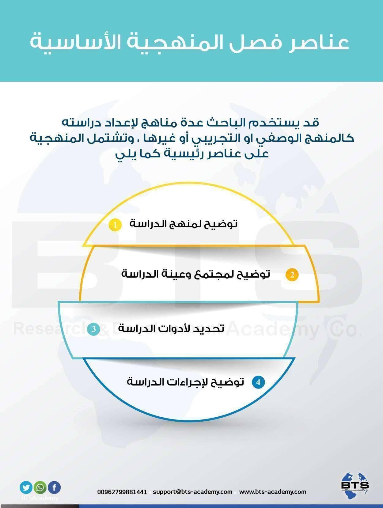 عناصر فصل المنهجية الأساسية